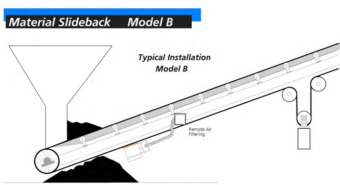 Typical Installation Model B Belt Heater