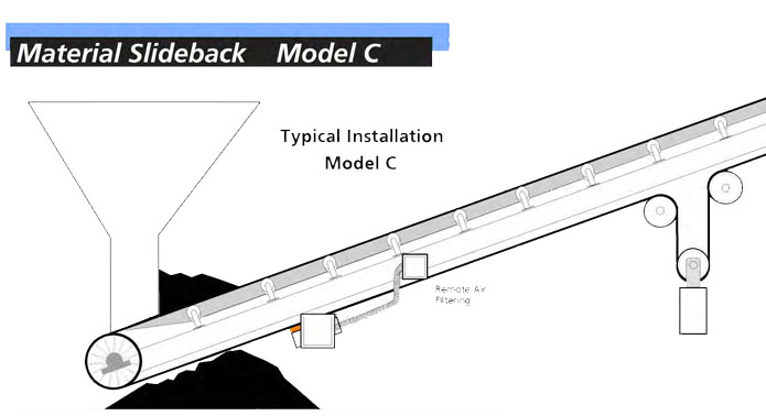 Typical Installation Model C Belt Heater